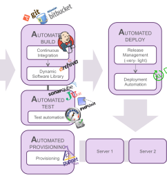 overview of tooling for automating the software delivery process [ 1384 x 842 Pixel ]