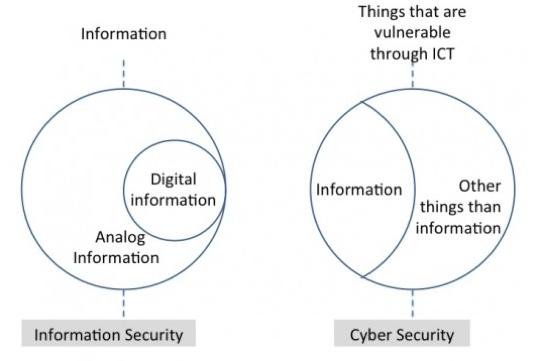 understanding difference between cyber