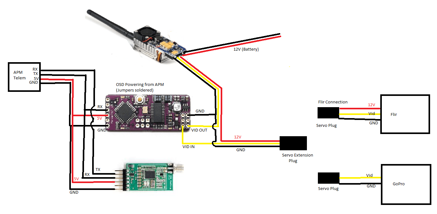 it s for an apm2 but the 2 5 is similar fwif the wiki has all the info required on how to get this together but yes it could take some time reading  [ 1394 x 685 Pixel ]