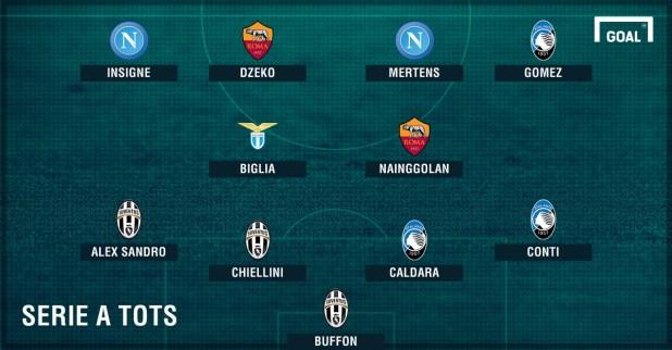 Tim_Sezone_SerieA_Goal.jpg - Još jedno priznanje za bh. dijamanta: Džeko u idealnom timu prvenstva
