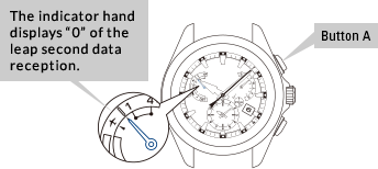 Instructions for Receiving Leap Second Data on Seiko