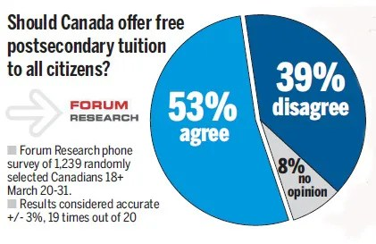 colleges in canada