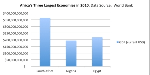 Africa's Largest Economy, Nigeria, Drops InGlobal Competitiveness Ranking
