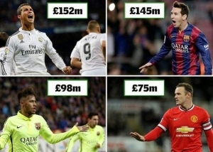Cristiano Ronaldo Rated The Wealthiest Footballer On Earth! (FULL LIST)