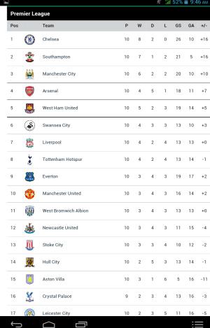 Premier league table monday,3 2014
