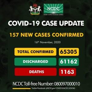 157 new cases of Coronavirus recorded in Nigeria