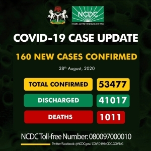 UPDATE: 160 new COVID-19 cases recorded in Nigeria