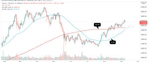 Bitcoin Golden Cross On Horizon! Will Bull Run 2.0 Take BTC Price to $60K?