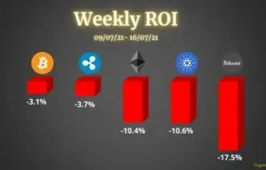 Crypto Price Analysis & Overview July 16th: Bitcoin, Ethereum, Ripple, Cardano, & Polkadot.