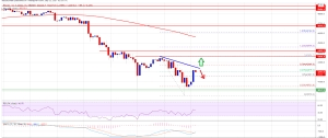 Bitcoin Sets New Monthly Low, What Could Trigger A Comeback