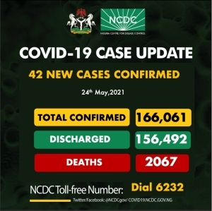 42 New COVID-19 Cases, 16 Discharged And 0 Deaths On May 24