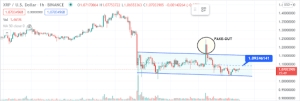 XRP Price Hovering Around Critical Zones, A Breakout Is Mandatory
