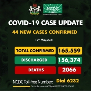 47 New COVID-19 Cases, 16 Discharged And 1 Death On May 12