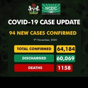 94 new cases of Coronavirus recorded in Nigeria