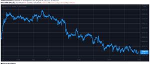 BTC Dips Below $38K, ETH Beneath $2,500 Anticipating London Hard Fork (Market Watch)