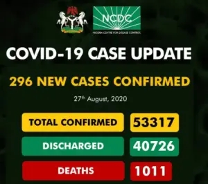UPDATE: 296 new cases of COVID-19 recorded in Nigeria