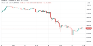 Bitcoin bounces to $43K ahead of fresh crypto comments from SEC Chair Gensler