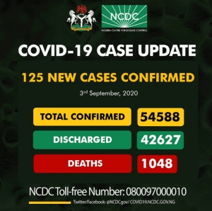 COVID-19: Nigeria Recorded 125 New Cases On September 3