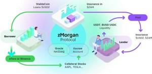 How Modern Blockchain Technologies Can Change the Stock Market
