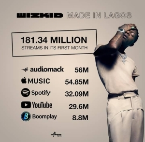 "Wizkid's ""Made in Lagos"" Album hits 181Million streams in 1 month"