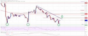 Bitcoin Near Crucial Juncture, Why Bulls Could Aim Fresh Increase
