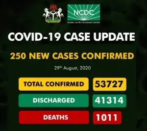UPDATE: 250 new cases of COVID-19 recorded in Nigeria