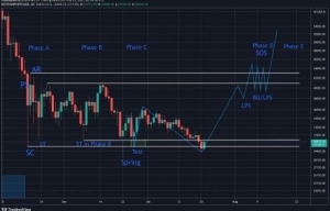 The Wyckoff Accumulation: After Bitcoin's $30K Breakdown, Is Structure Still Intact?