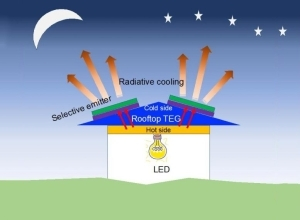 Solar Energy Isn't Available in the Dark, So Researchers Designed an Efficient Low-Cost System for Producing Power at Night