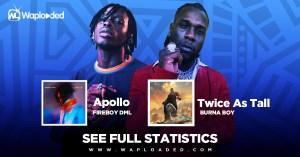 "Burna Boy ""Twice AS Tall"" Album VS Fireboy DML ""Apollo"" Album [SEE FULL STATISTICS]"