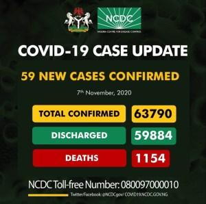 59 new cases of Coronavirus recorded in Nigeria