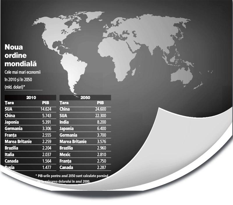 HSBC: În 2050 China şi SUA vor domina lumea, iar economia mondială va fi de trei ori mai mare