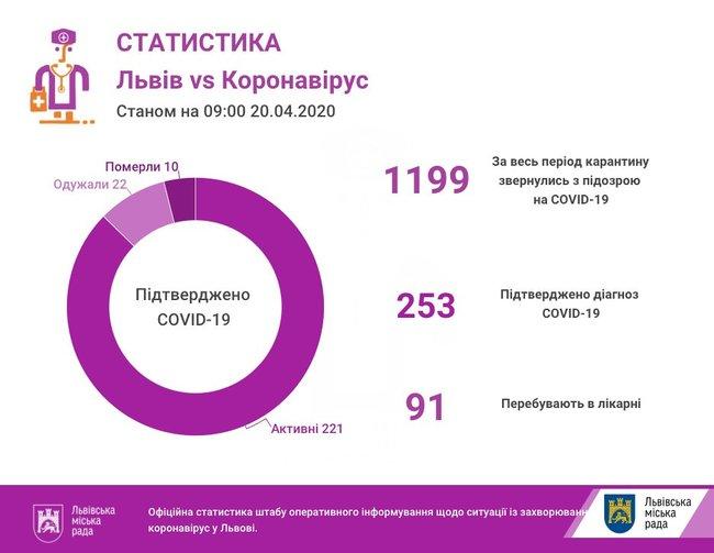 Кількість заражених COVID-19 у Львівській області зросла до 253: 13 пацієнтів у важкому стані 01