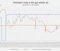 """""""Укртрансгаз"""" обвинил """"Газпром"""" в систематическом нарушении контракта на транзит"""