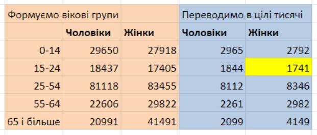 Дубілет сфальсифікував результати електронного перепису, - Український центр громадських даних 03