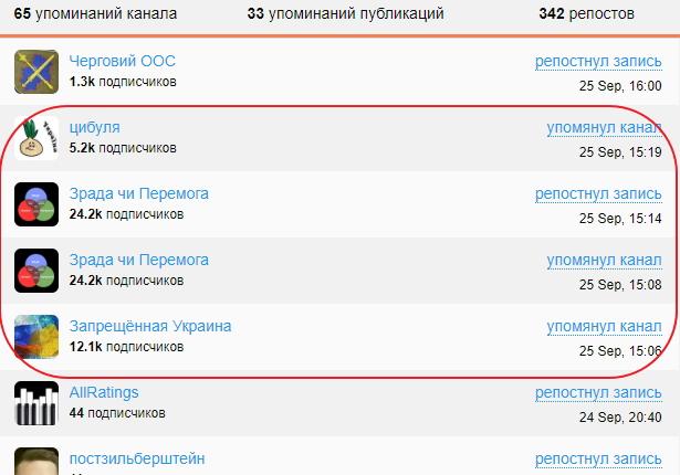 Як в Україні зявилася сітка анонімних Telegram-каналів 02