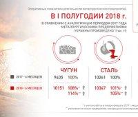 Украинские металлурги компенсировали потерю мощностей на Донбассе. ИНФОГРАФИКА