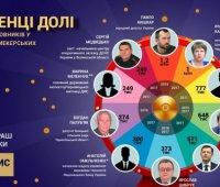 Чиновники задекларировали выигрыши в лотерею на 8 миллионов. ИНФОГРАФИКА