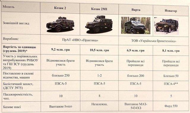 Ми відмовилися погоджувати купівлю бронеавтомобілів Козак по 8,4 млн, а зараз Міноборони купує їх по 9,4, - Пашинський заявив про візит детективів НАБУ 01