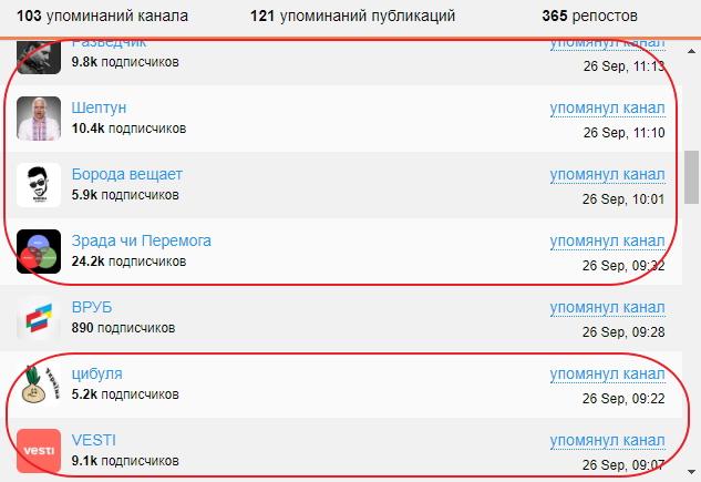 Як в Україні зявилася сітка анонімних Telegram-каналів 08
