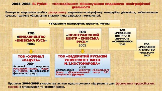 Рубан - российский политический проект: презентация СБУ о деятельности руководителя Офицерского корпуса 02