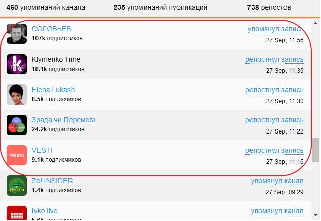 Як в Україні зявилася сітка анонімних Telegram-каналів 09