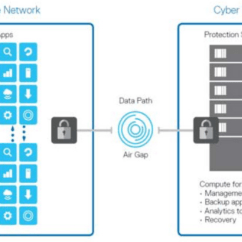 Emc Data Diagram Viper Winch Wiring The Dell Bunker Storage Gaga From Review Url Link Https Www Storagereview Com Releases Cyber Recovery Software