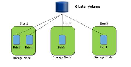Gluster Storage Constructs of Bricks and Volumes