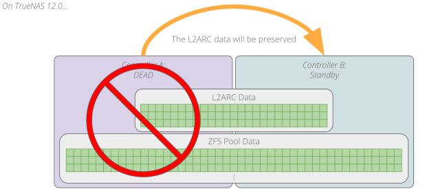 Persistent L2ARC preserving ZFS block after storage controller failure