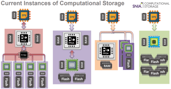SNIA Computational Storage Framework
