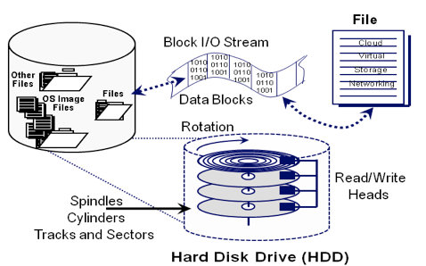 server and storage I/O flow