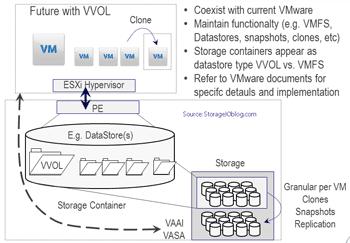 VMware VVOL basics