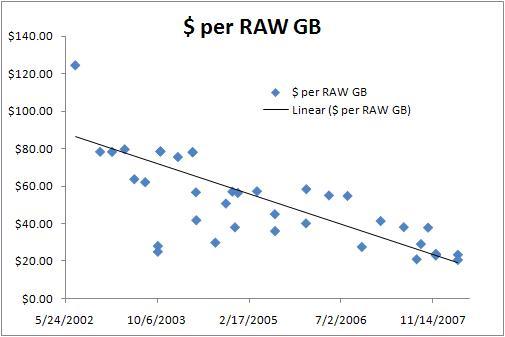 The Real Price Of Enterprise Storage  Storagetuning