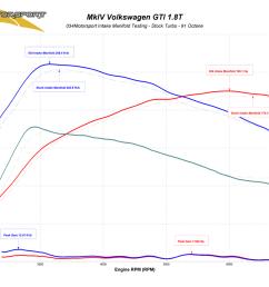 034motorsport transverse audi volkswagen 1 8t high flow intake manifold stock turbo dyno results [ 1050 x 846 Pixel ]