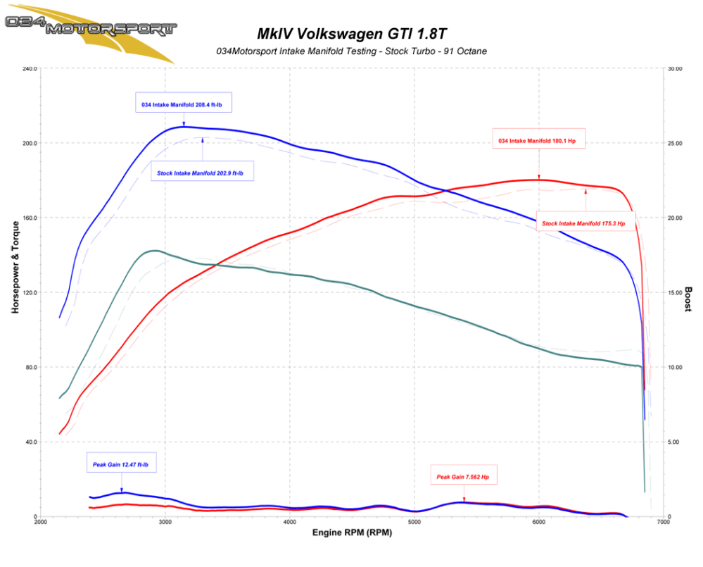 medium resolution of 034motorsport transverse audi volkswagen 1 8t high flow intake manifold stock turbo dyno results